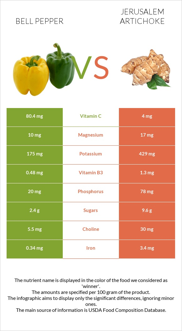 Bell pepper vs Jerusalem artichoke infographic
