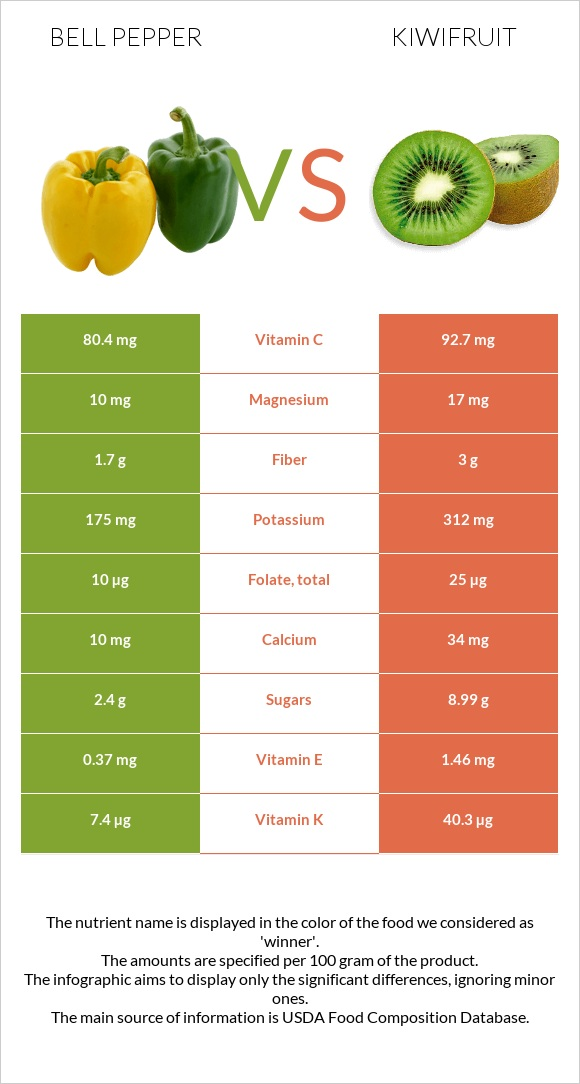 Bell pepper vs Kiwifruit infographic
