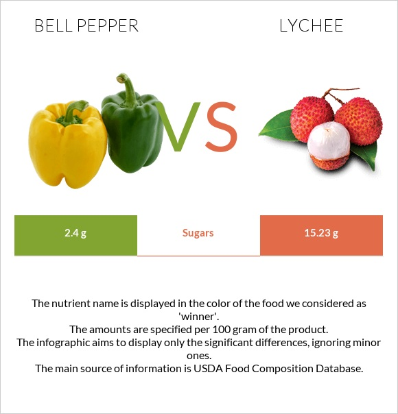 Bell pepper vs Lychee infographic
