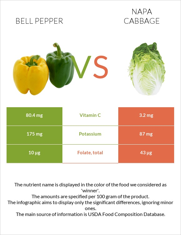 Bell pepper vs Napa cabbage infographic