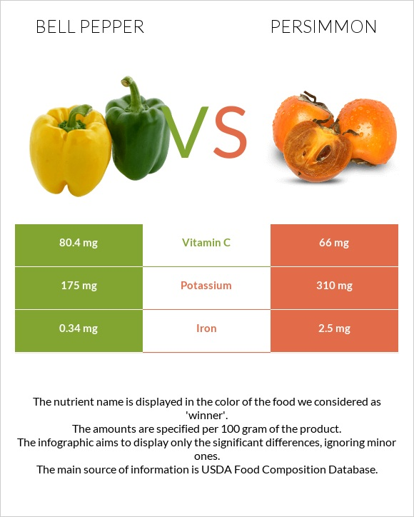 Bell pepper vs Persimmon infographic