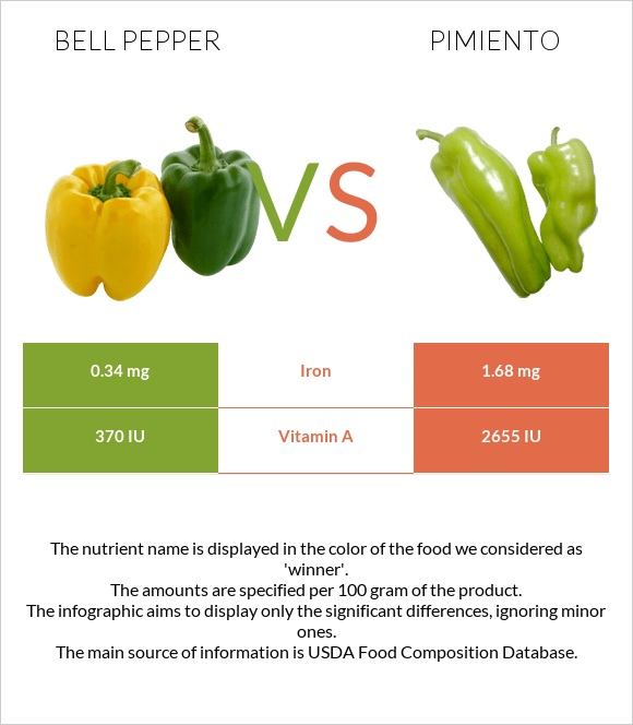 Bell pepper vs Pimiento infographic