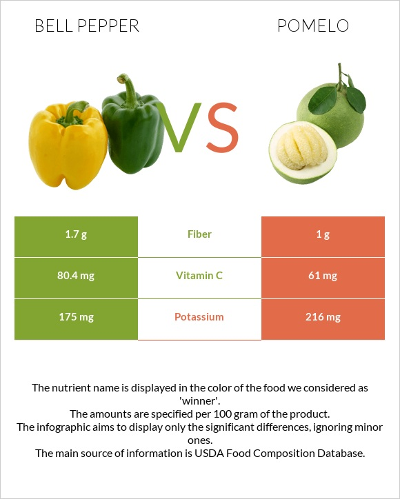 Bell pepper vs Pomelo infographic