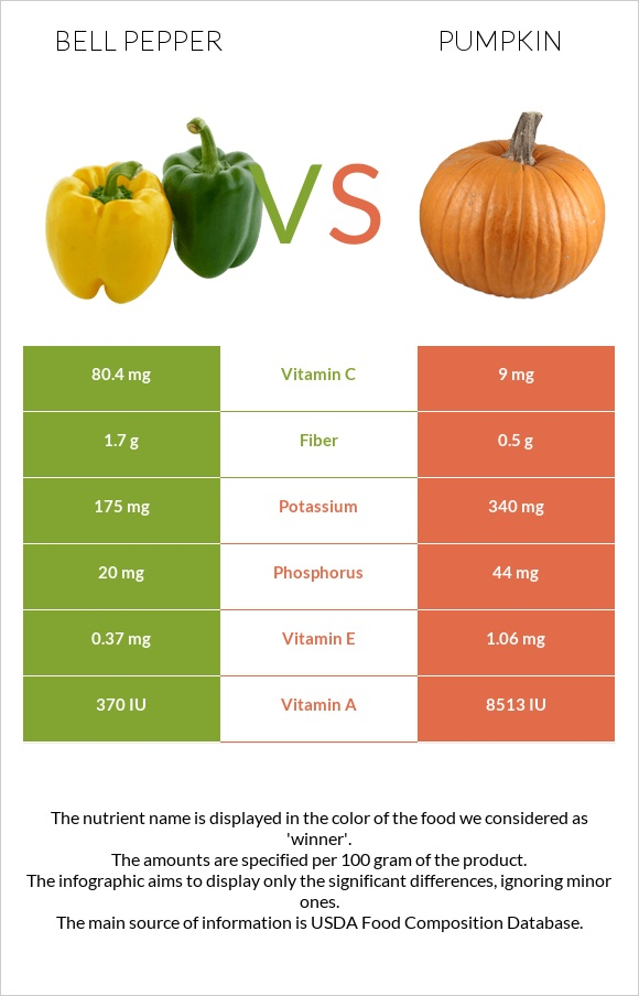 Bell pepper vs Pumpkin infographic