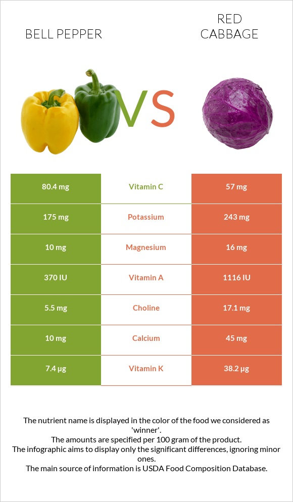Bell pepper vs Red cabbage infographic