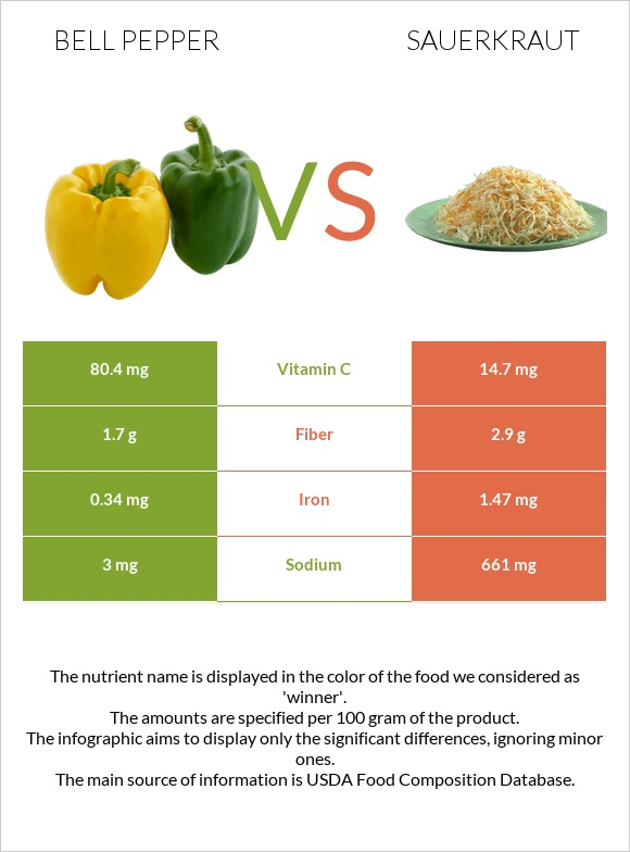 Bell pepper vs Sauerkraut infographic