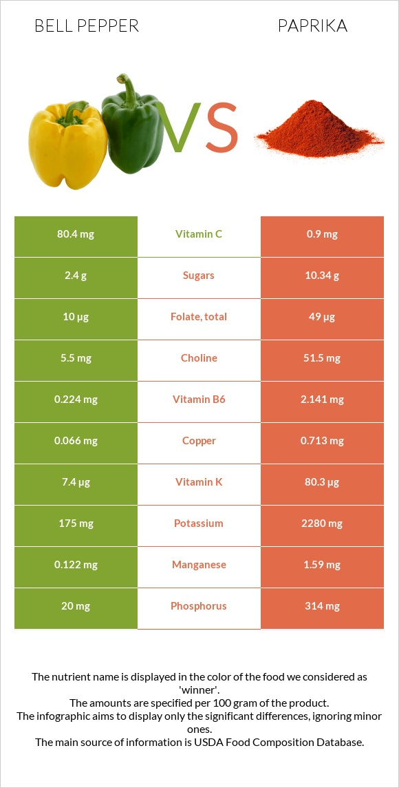Bell pepper vs Paprika infographic
