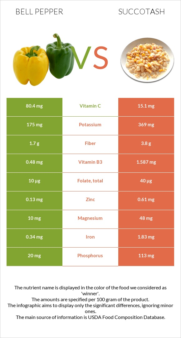Bell pepper vs Succotash infographic
