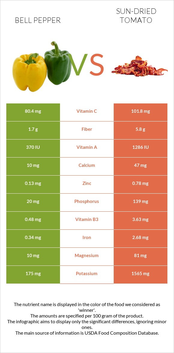 Bell pepper vs Sun-dried tomato infographic