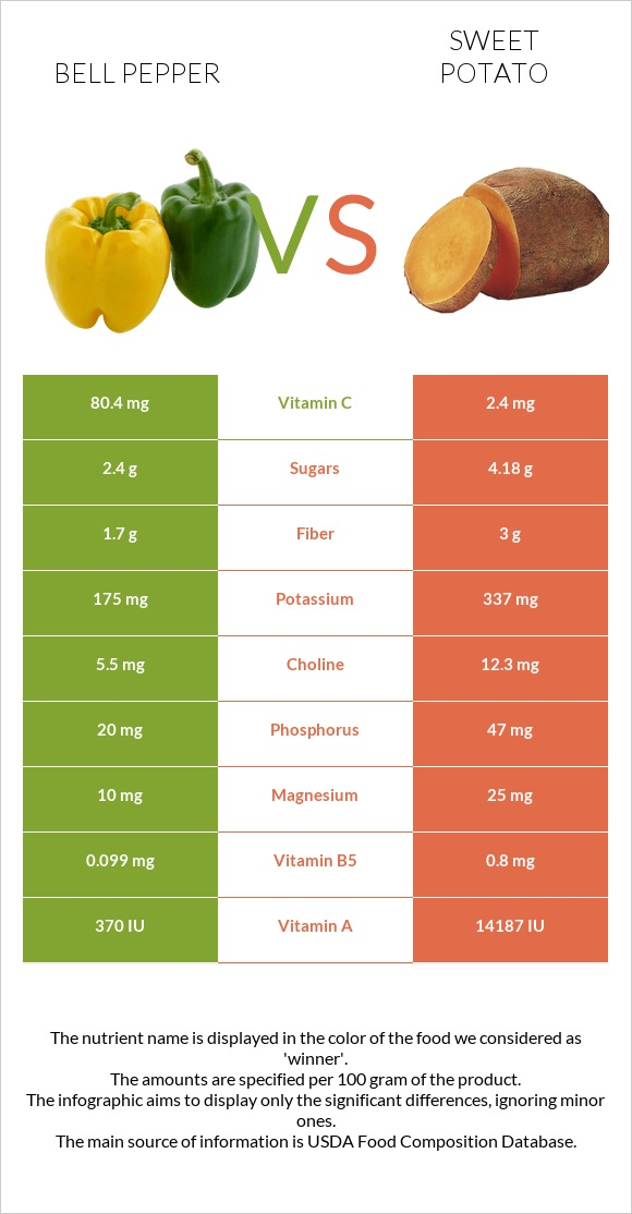 Bell pepper vs Sweet potato infographic