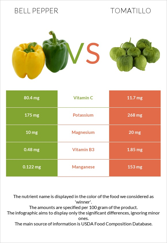Bell pepper vs Tomatillo infographic