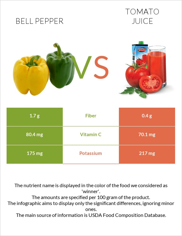 Bell pepper vs Tomato juice infographic