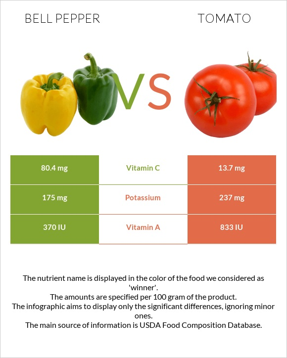 Bell pepper vs Tomato infographic