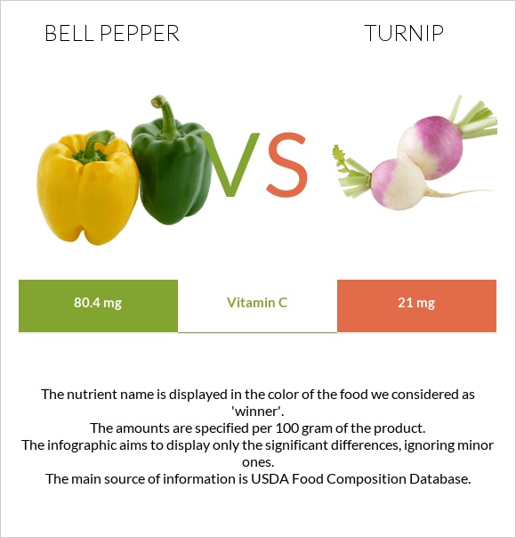 Bell pepper vs Turnip infographic