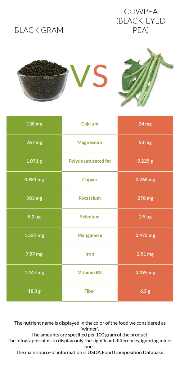 Black gram vs Cowpea infographic