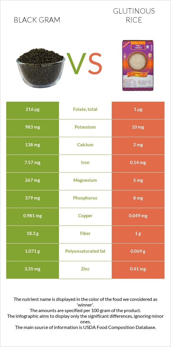 Black gram vs Glutinous rice infographic