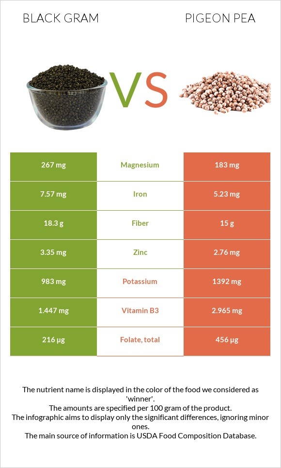 Black gram vs Pigeon pea infographic