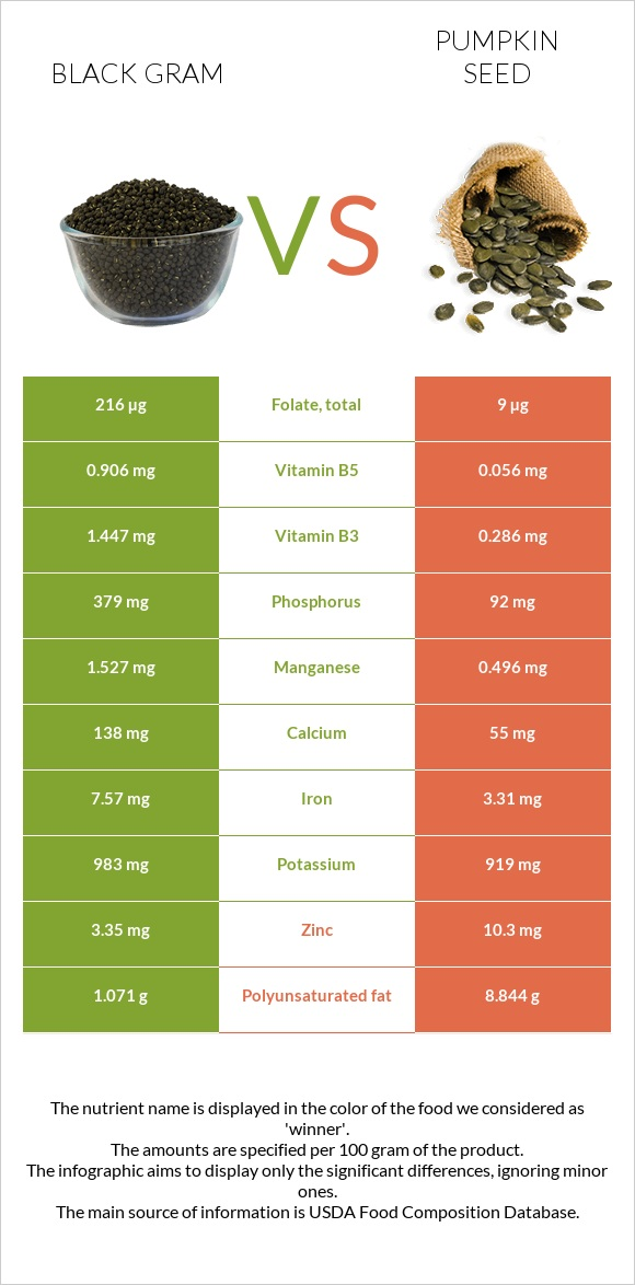 Black gram vs Pumpkin seed infographic