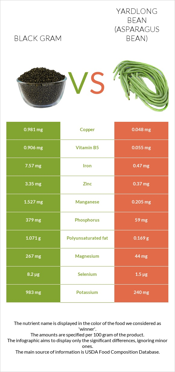 Black gram vs Yardlong bean infographic