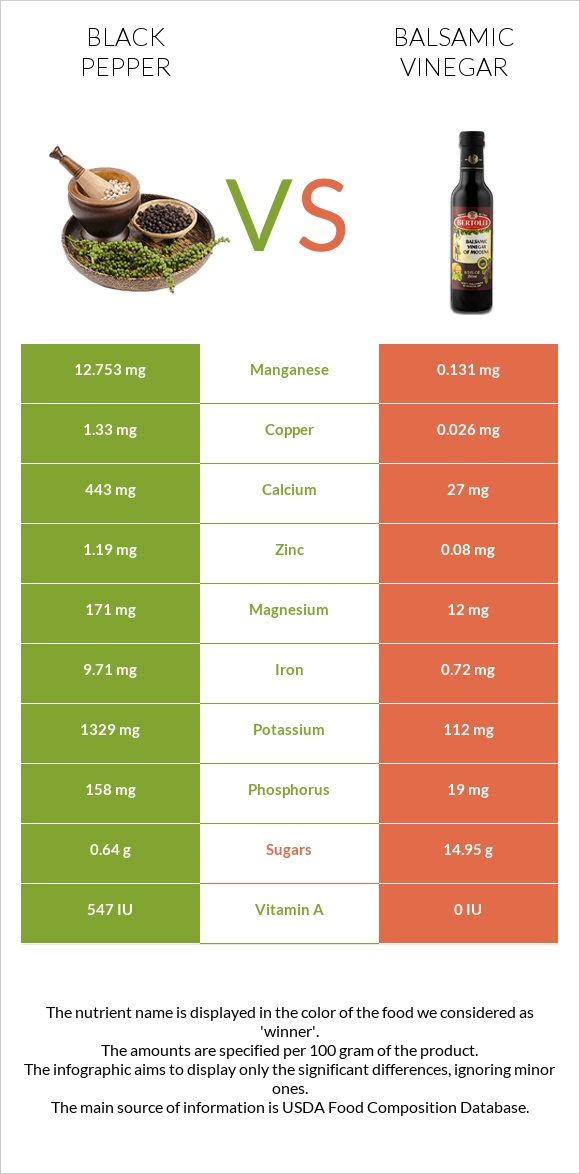 Black pepper vs Balsamic vinegar infographic