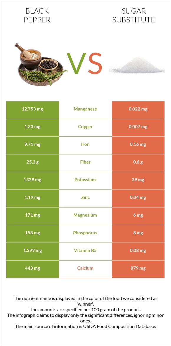 Black pepper vs Sugar substitute infographic