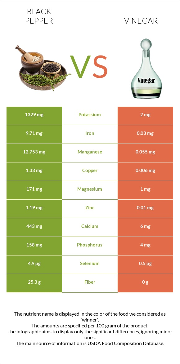 Black pepper vs Vinegar infographic