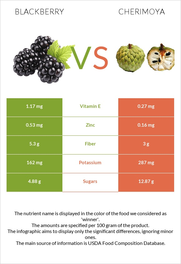 Blackberry vs Cherimoya infographic