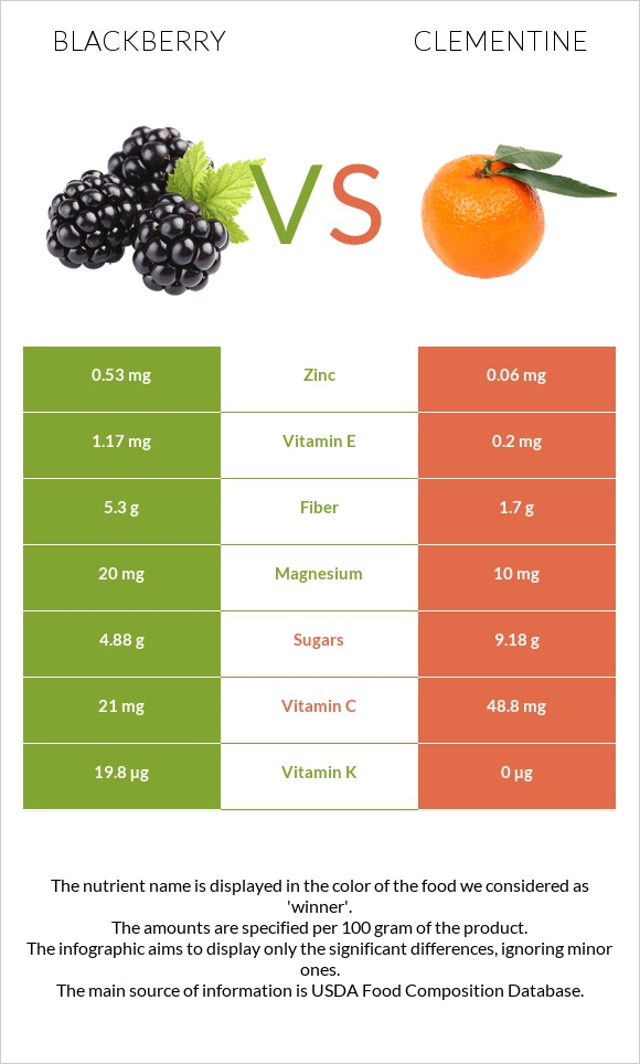 Blackberry vs Clementine infographic