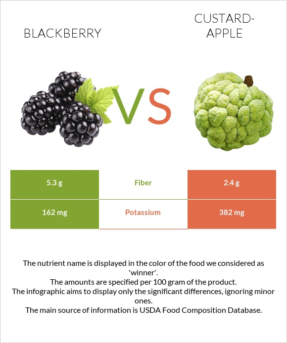Blackberry vs Custard-apple infographic