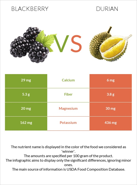 Blackberry vs Durian infographic