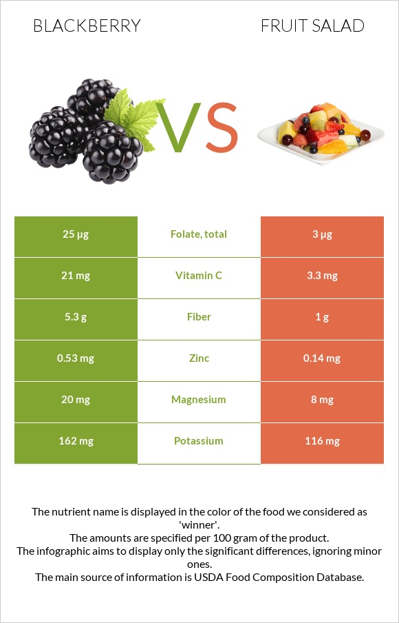 Blackberry vs Fruit salad infographic