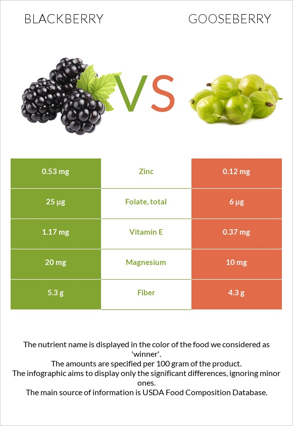 Blackberry vs Gooseberry infographic