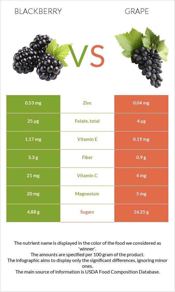 Blackberry vs Grape infographic