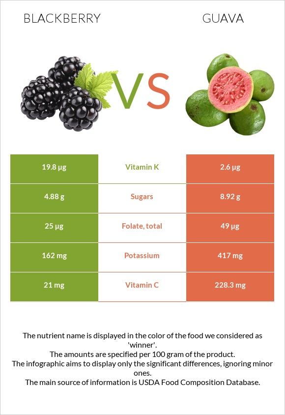 Blackberry vs Guava infographic