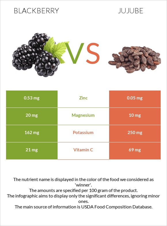 Blackberry vs Jujube infographic