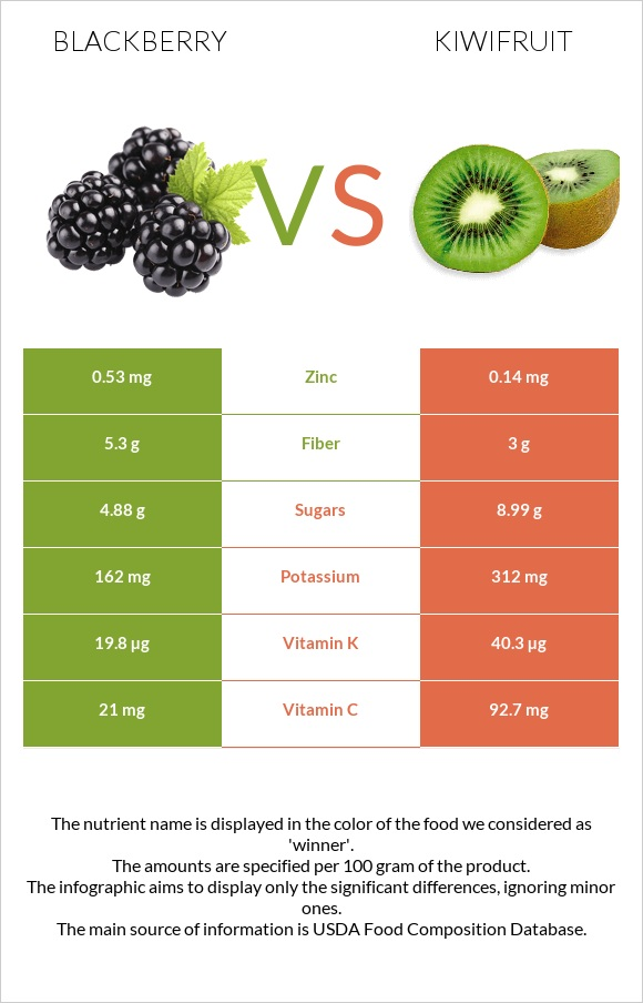 Blackberry vs Kiwifruit infographic
