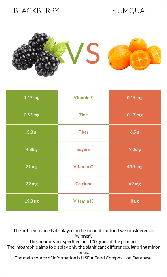 Blackberry vs Kumquat infographic