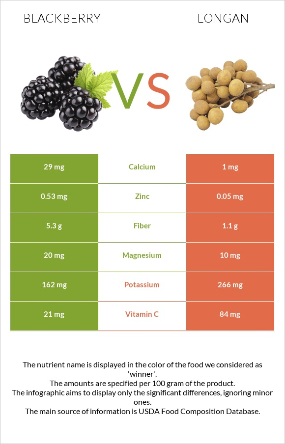 Blackberry vs Longan infographic