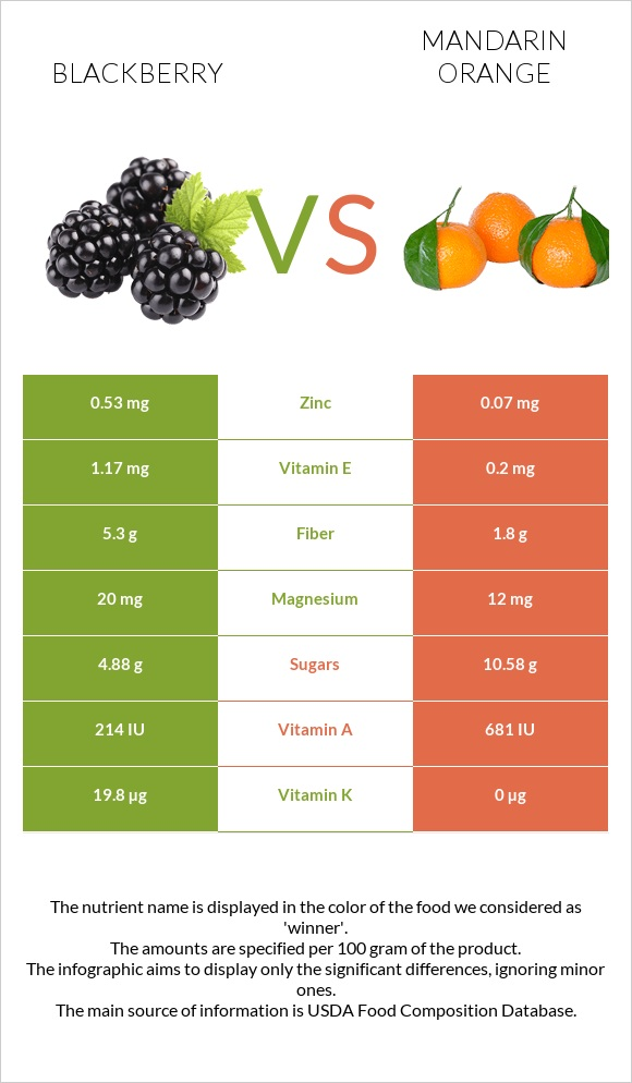 Blackberry vs Mandarin orange infographic