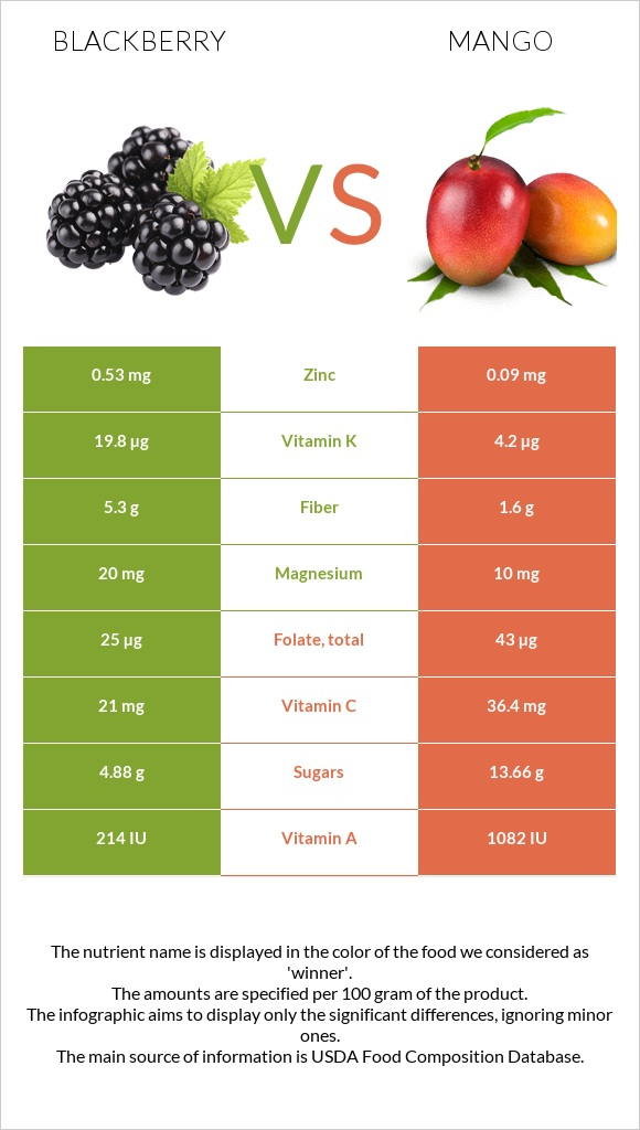 Blackberry vs Mango infographic