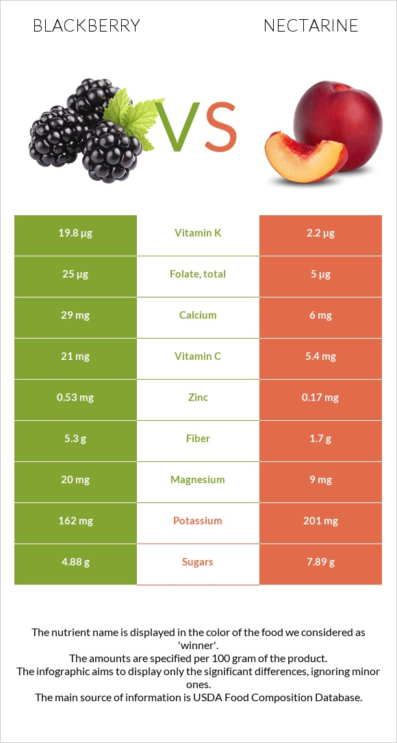 Blackberry vs Nectarine infographic