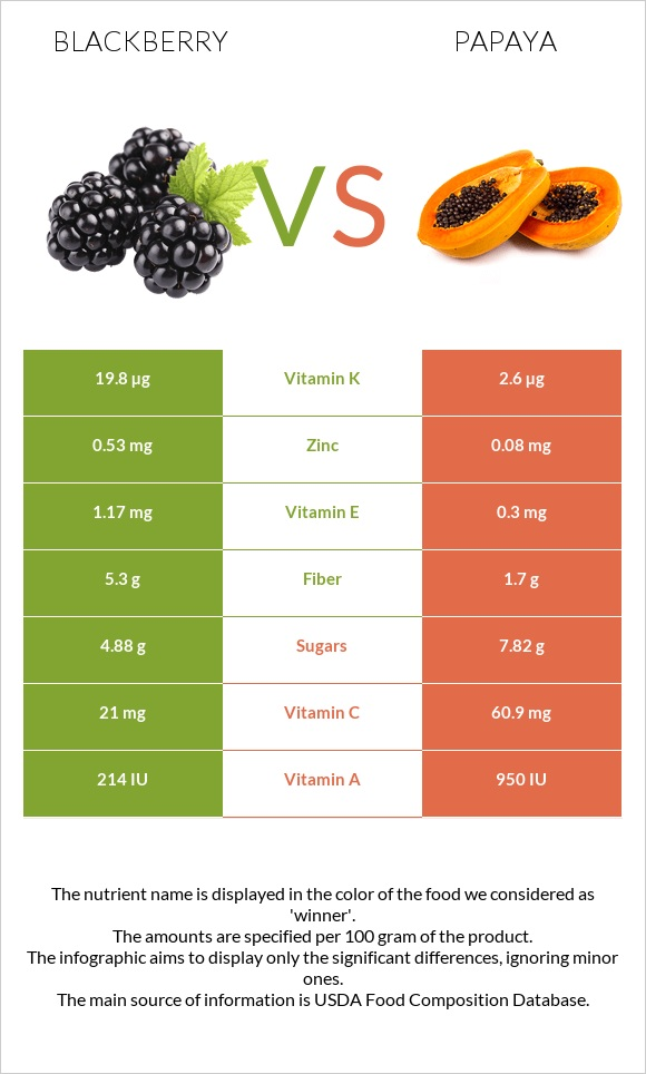 Blackberry vs Papaya infographic