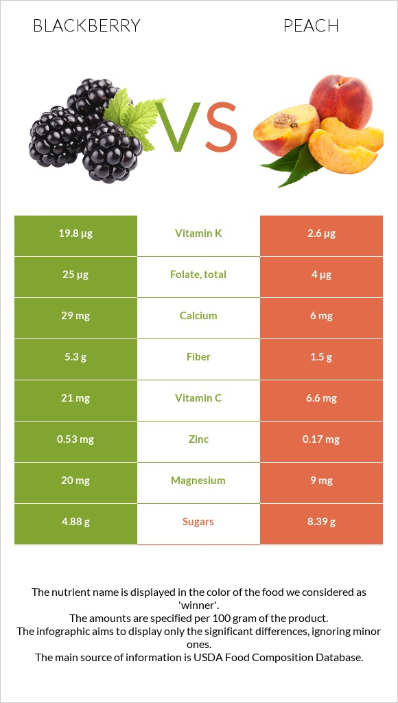 Blackberry vs Peach infographic