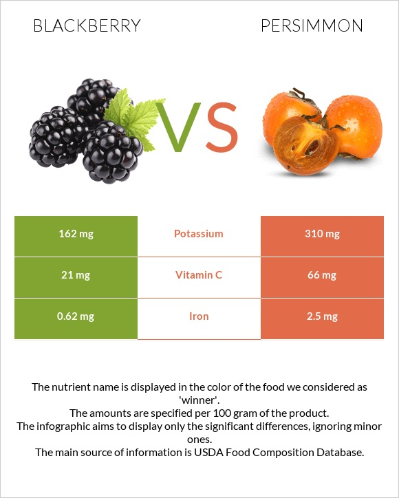 Blackberry vs Persimmon infographic