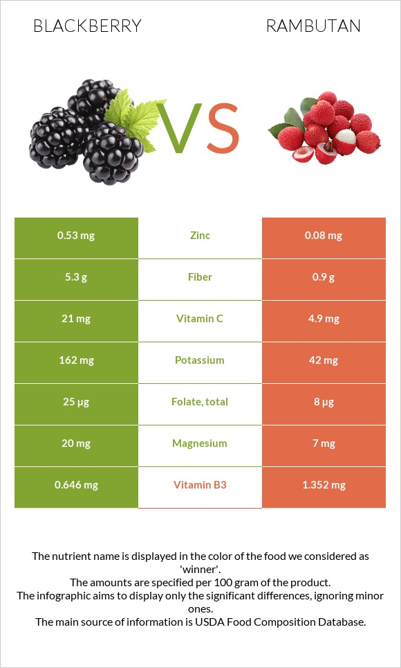 Blackberry vs Rambutan infographic