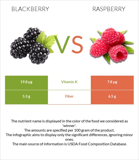 Blackberry vs Raspberry infographic