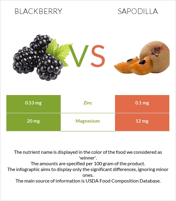 Blackberry vs Sapodilla infographic