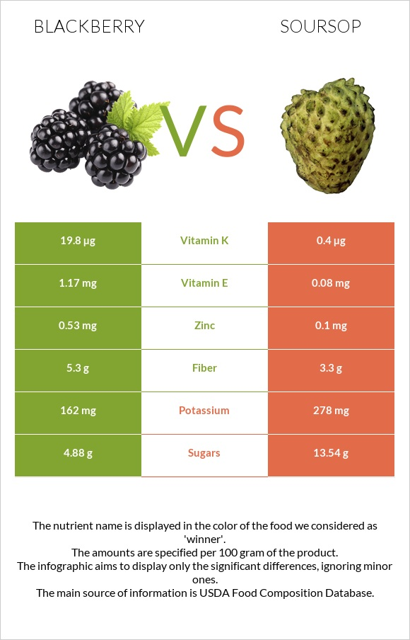 Blackberry vs Soursop infographic