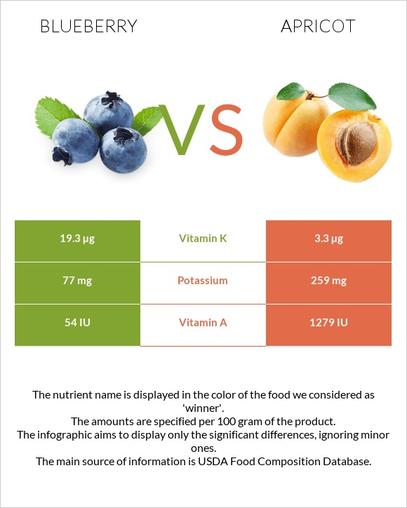 Blueberry vs Apricot infographic