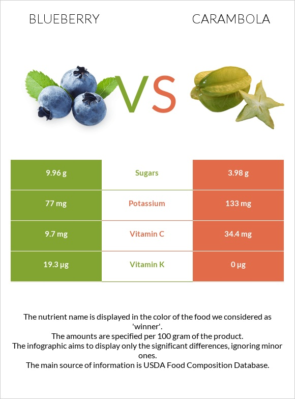 Blueberry vs Carambola infographic